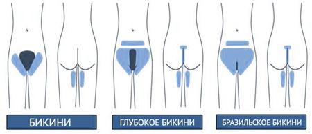 Как проходит салонная процедура